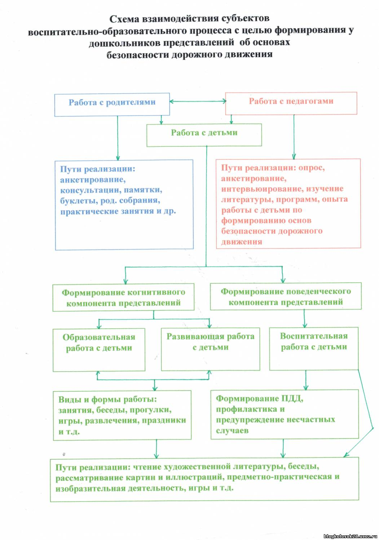 Схема взаимодействия субъектов профилактики и защиты детей